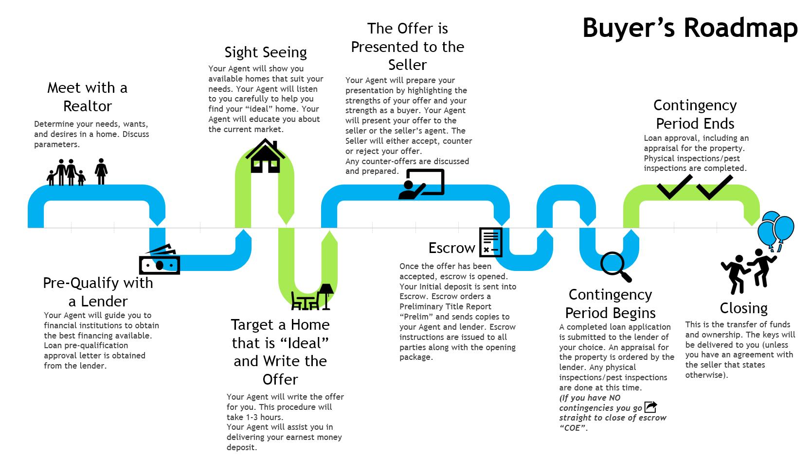 Buyer's roadmap
