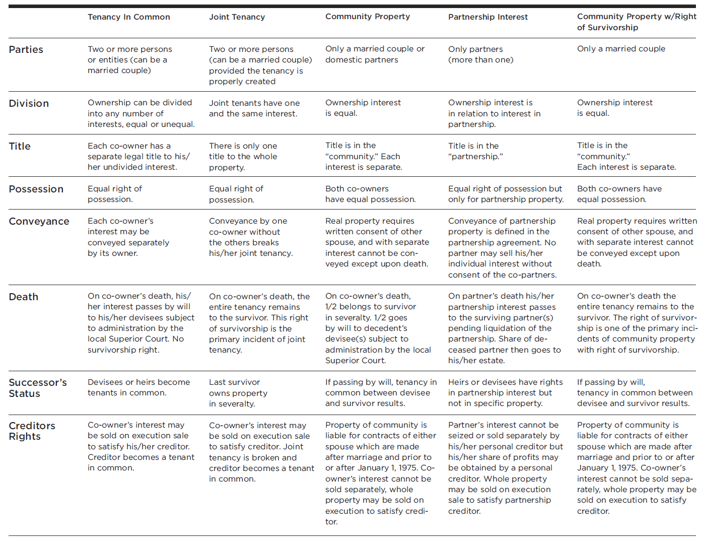 table: common forms of title ownership